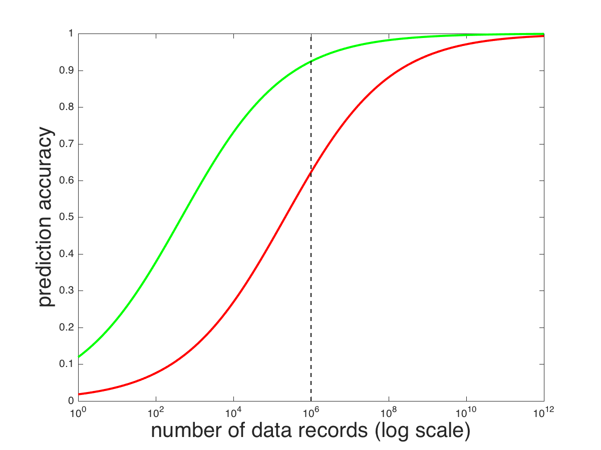 Is Big Data All It's Cracked Up To Be? - AnswerOn