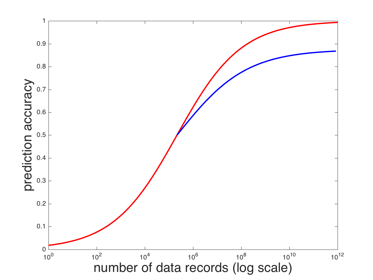 hypothetical relationship between the amount of data available for training a model and the model's prediction accurac