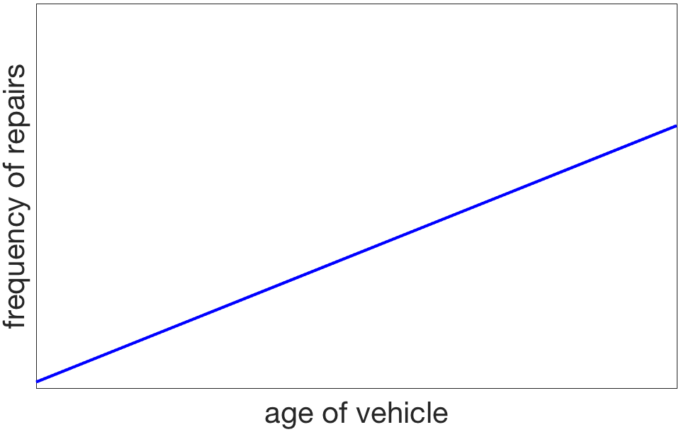 Expected frequency of car problems