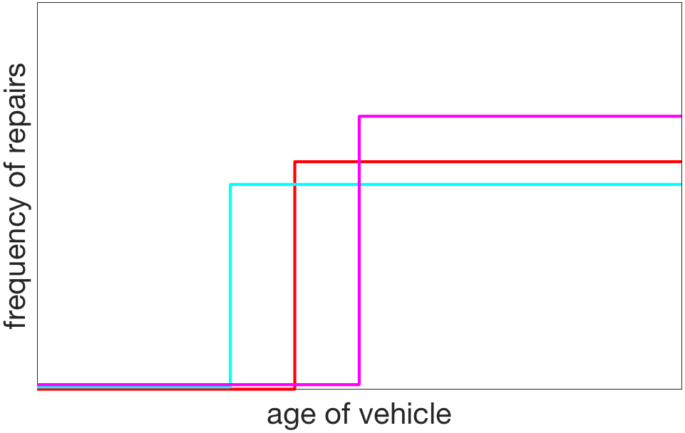 Actual frequency of car problems