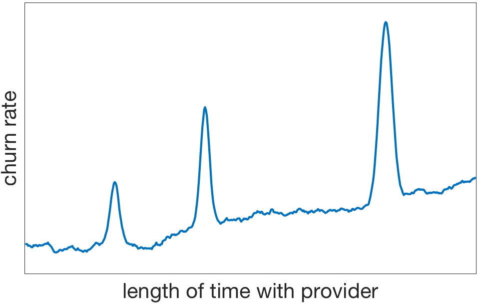Churn rate over time with provider
