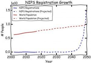NIPS Registration Growth