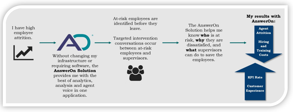 Attrition management in a call center that uses AnswerOn