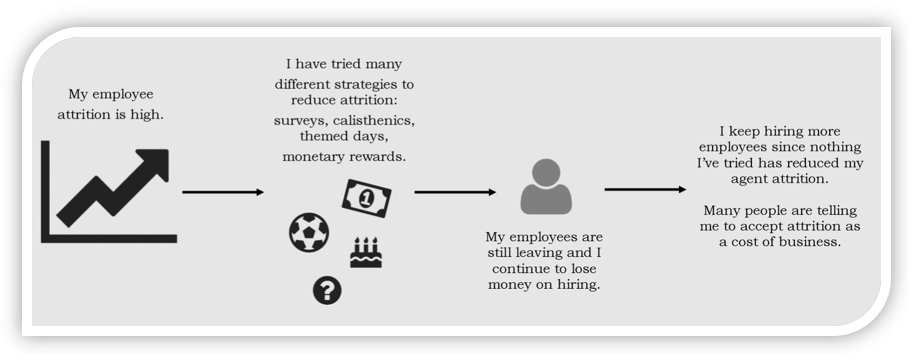 Attrition management in a call center without AnswerOn